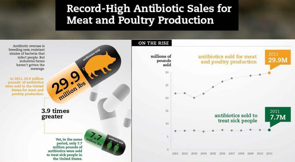 antibiotic use